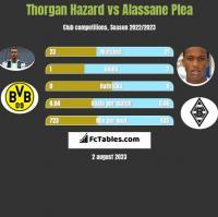 Thorgan Hazard vs Alassane Plea h2h player stats