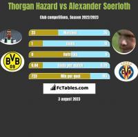 Thorgan Hazard vs Alexander Soerloth h2h player stats