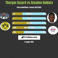Thorgan Hazard vs Amadou Haidara h2h player stats