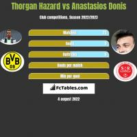 Thorgan Hazard vs Anastasios Donis h2h player stats