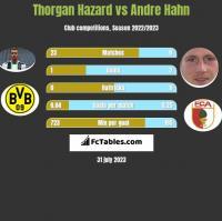 Thorgan Hazard vs Andre Hahn h2h player stats