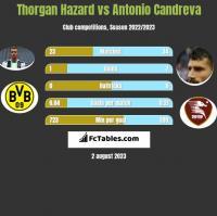 Thorgan Hazard vs Antonio Candreva h2h player stats