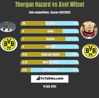 Thorgan Hazard vs Axel Witsel h2h player stats
