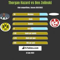 Thorgan Hazard vs Ben Zolinski h2h player stats