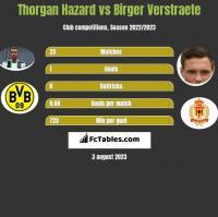 Thorgan Hazard vs Birger Verstraete h2h player stats