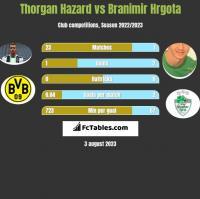Thorgan Hazard vs Branimir Hrgota h2h player stats