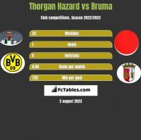 Thorgan Hazard vs Bruma h2h player stats