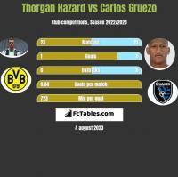 Thorgan Hazard vs Carlos Gruezo h2h player stats