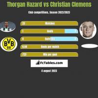 Thorgan Hazard vs Christian Clemens h2h player stats