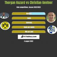 Thorgan Hazard vs Christian Gentner h2h player stats