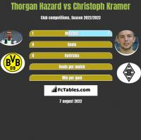Thorgan Hazard vs Christoph Kramer h2h player stats