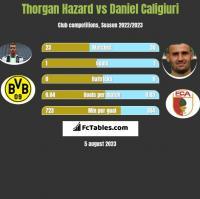 Thorgan Hazard vs Daniel Caligiuri h2h player stats