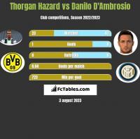 Thorgan Hazard vs Danilo D'Ambrosio h2h player stats