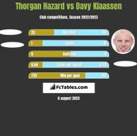 Thorgan Hazard vs Davy Klaassen h2h player stats