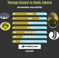 Thorgan Hazard vs Denis Zakaria h2h player stats