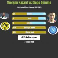 Thorgan Hazard vs Diego Demme h2h player stats