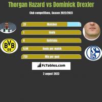 Thorgan Hazard vs Dominick Drexler h2h player stats