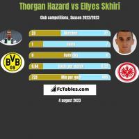 Thorgan Hazard vs Ellyes Skhiri h2h player stats