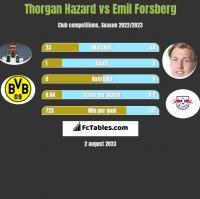 Thorgan Hazard vs Emil Forsberg h2h player stats