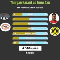Thorgan Hazard vs Emre Can h2h player stats