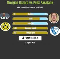 Thorgan Hazard vs Felix Passlack h2h player stats