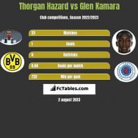 Thorgan Hazard vs Glen Kamara h2h player stats