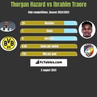 Thorgan Hazard vs Ibrahim Traore h2h player stats