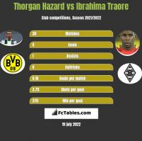 Thorgan Hazard vs Ibrahima Traore h2h player stats