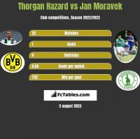Thorgan Hazard vs Jan Moravek h2h player stats