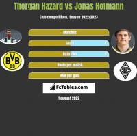 Thorgan Hazard vs Jonas Hofmann h2h player stats