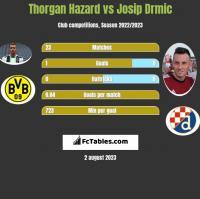 Thorgan Hazard vs Josip Drmić h2h player stats