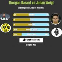 Thorgan Hazard vs Julian Weigl h2h player stats