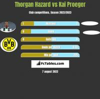 Thorgan Hazard vs Kai Proeger h2h player stats