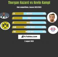 Thorgan Hazard vs Kevin Kampl h2h player stats