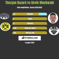 Thorgan Hazard vs Kevin Moehwald h2h player stats