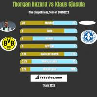 Thorgan Hazard vs Klaus Gjasula h2h player stats