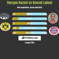 Thorgan Hazard vs Konrad Laimer h2h player stats