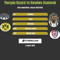 Thorgan Hazard vs Kwadwo Asamoah h2h player stats
