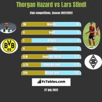 Thorgan Hazard vs Lars Stindl h2h player stats