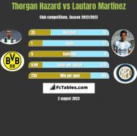 Thorgan Hazard vs Lautaro Martinez h2h player stats