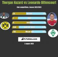 Thorgan Hazard vs Leonardo Bittencourt h2h player stats