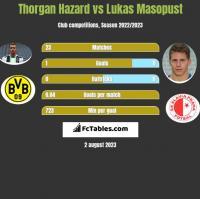Thorgan Hazard vs Lukas Masopust h2h player stats
