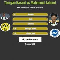Thorgan Hazard vs Mahmoud Dahoud h2h player stats