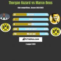 Thorgan Hazard vs Marco Reus h2h player stats