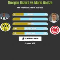 Thorgan Hazard vs Mario Goetze h2h player stats