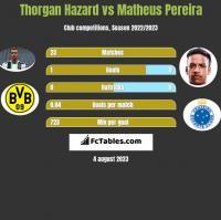 Thorgan Hazard vs Matheus Pereira h2h player stats