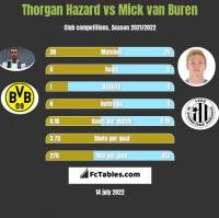 Thorgan Hazard vs Mick van Buren h2h player stats