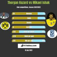 Thorgan Hazard vs Mikael Ishak h2h player stats