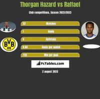 Thorgan Hazard vs Raffael h2h player stats