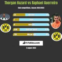 Thorgan Hazard vs Raphael Guerreiro h2h player stats